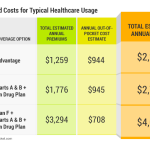 The Cheapest Medicare Option