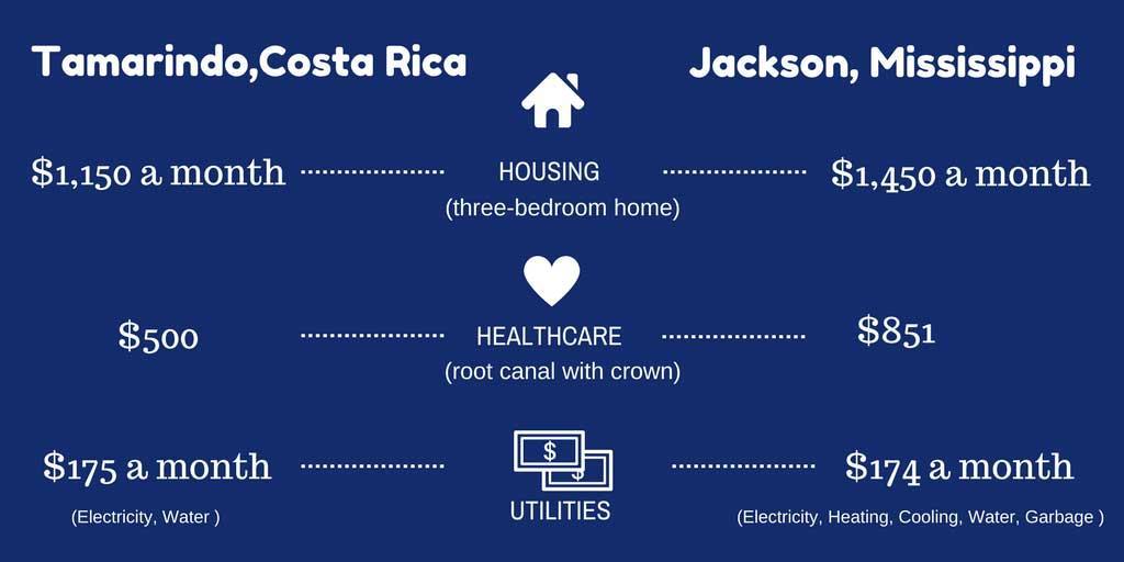 Tamarindo, Costa Rica v. Jackson, Mississippi